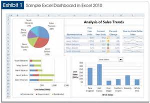 data dashboard template exle of a dashboard that is not symmetrical