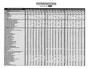 Production Numbers Gt500 Production Numbers Svtperformance
