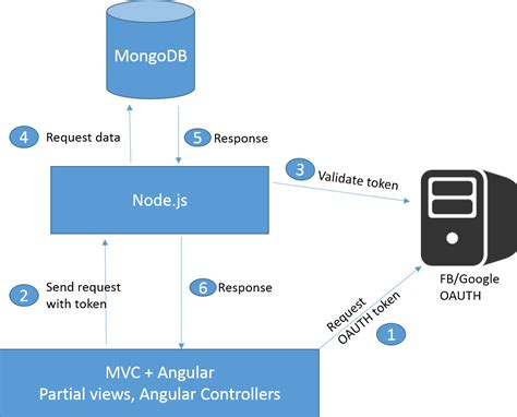 javascript angularjs client mvc pattern stack overflow image gallery node angular