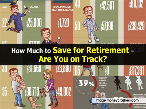 How Much To Save For A House by How Much To Save For Retirement Are You On Track