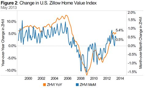 may home value appreciation strong but rising inventory