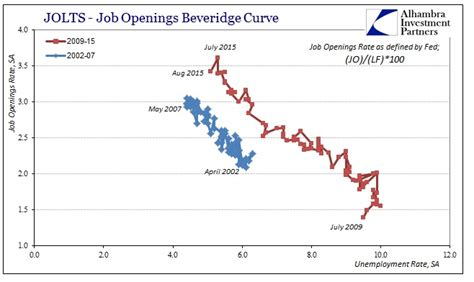 K Fed Reconciling by Reconciling Competing Views On Labor Demand Alhambra