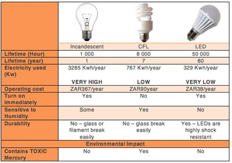 Led Light Bulbs Vs Energy Saving How To Save Money On Electricity Solar Power Facts Solar Alternative Energy