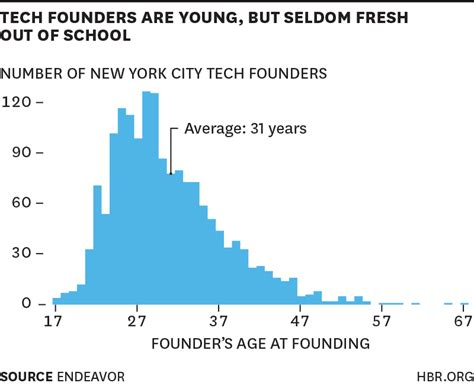 Harvard Mba Statistics Average Age by The Average Tech Entrepreneur Is 31 And Didn T Study Stem
