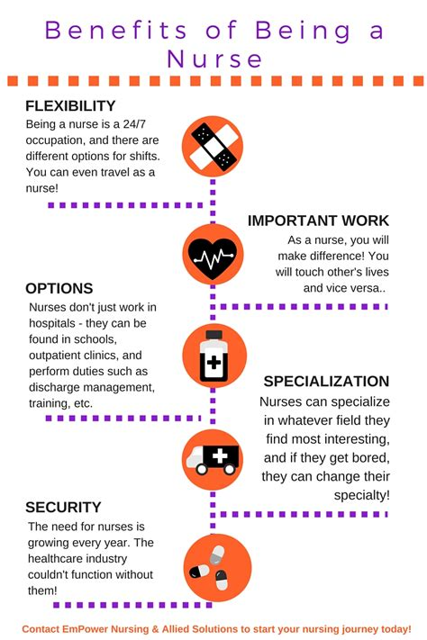 benefits of a benefits of nursing empower nursing allied solutions
