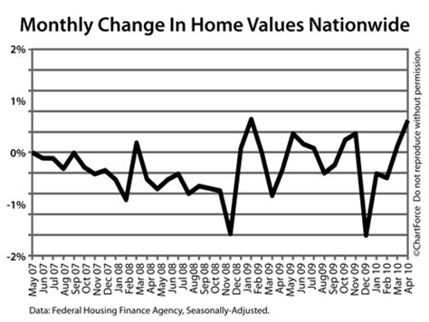 home values up 0 8 percent is this accurate california
