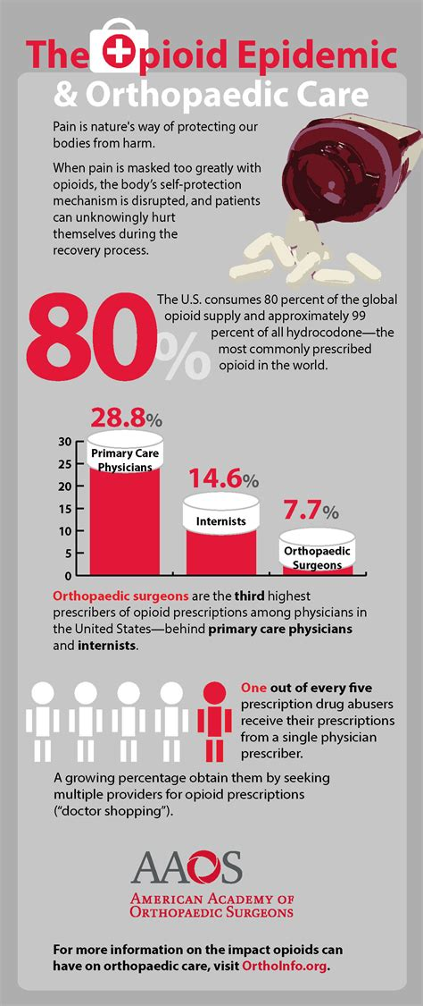 the opioid epidemic of america books the opioid epidemic and its impact on orthopaedic care