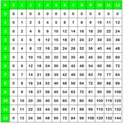 free worksheets 187 3 times tables up to 100 free math
