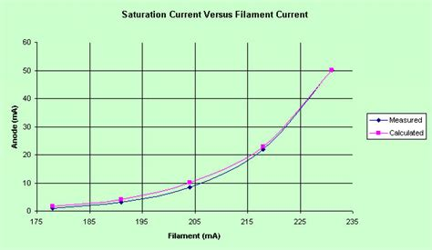 diode saturation current value diode saturation 28 images does the saturation current flow in the direction of the