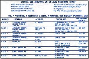 sectional charts legend pilotworkshops restricted areas