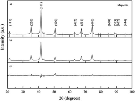 xrd pattern of iron nanoparticles elucidating the morphological and structural evolution of