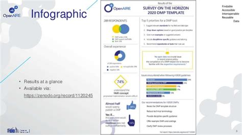 Horizon 2020 Template Results Of The Horizon 2020 Dmp Template Survey