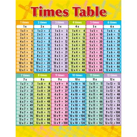 multiplication table flash cards times table educational chart