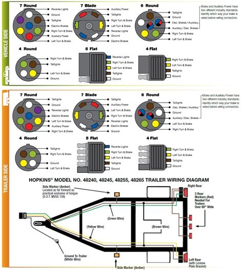 7 pin trailer wiring diagram fuse box and wiring diagram