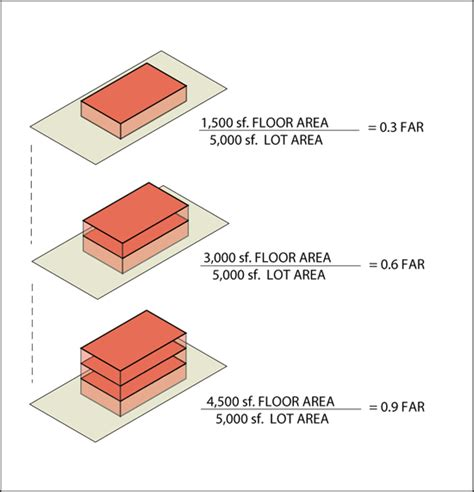 Floor Are Ratio by The 25 Best Ideas About Floor Area Ratio On
