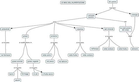 mappa concettuale alimentazione le basi dell alimentazione mappa concettuale