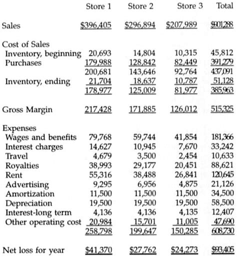 forecasted income statement template pin income statement 1 deere on