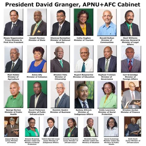 guyana s coalition government ministers and ministries