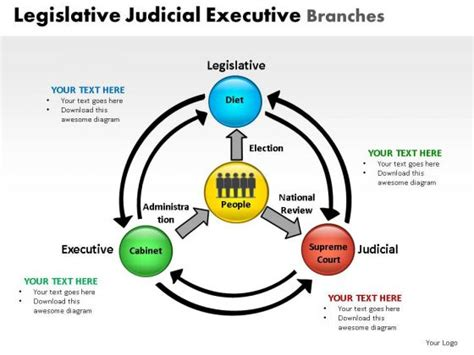 diagram of executive branch government powerpoint templates slides and graphics