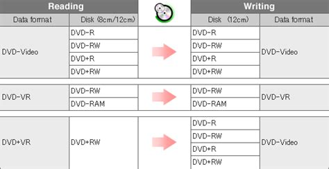 dvd format not supported imagemixer mini dvd dubbing 8 12 specifications and
