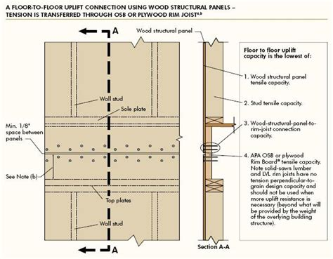 Cost Of Installing Kitchen Cabinets by Exterior Wall Sheathing Newsonair Org