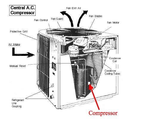 what does a central air conditioner compressor do a florida tech explains advanced air