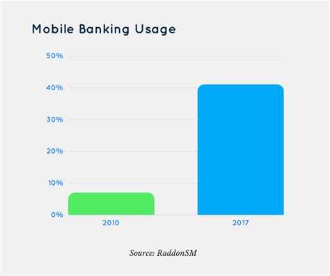 mobile banking usage mobile banking usage keeps growing as branch visits