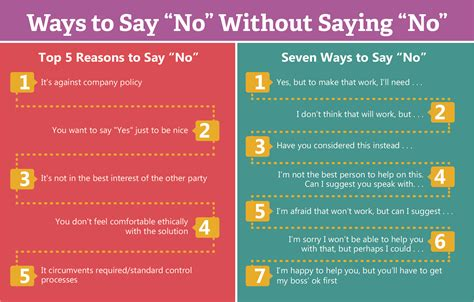 The Best Way To Say No At Work Ireland Ways Of Working Template
