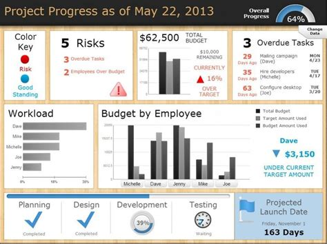 project dashboards templates 25 unique project management dashboard ideas on