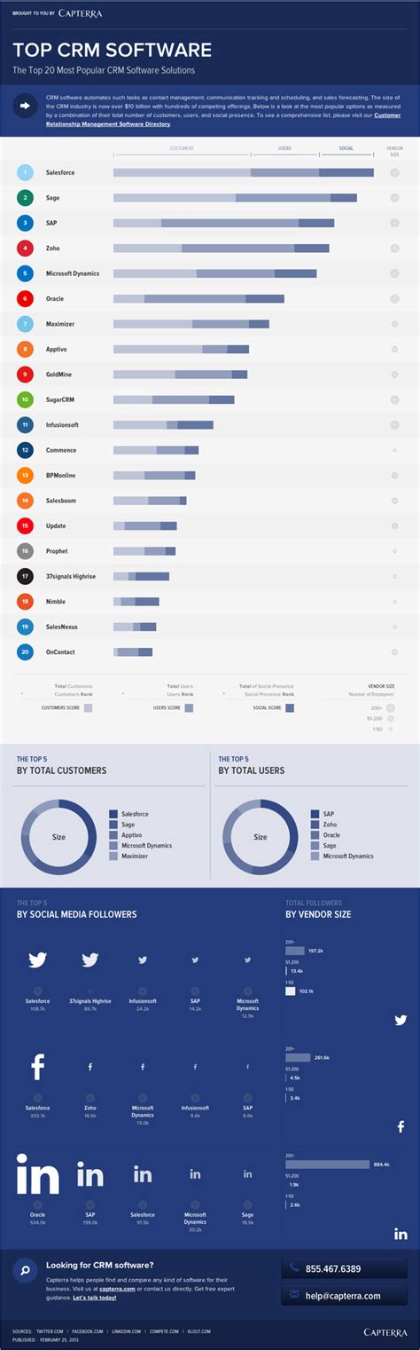 best crm infographic the top 20 most popular crm software