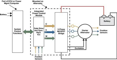 electronic starter alternators power hybrid vehicles edn