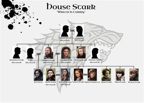 house stark family tree house stark family tree www pixshark com images galleries with a bite