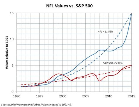 Lifetime Mba Value Top 7 Vs Top 20 by Bowl Win Is But Team Value Is Built Years