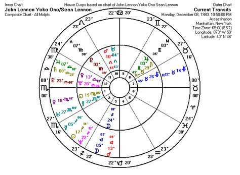 chiron in 8th house composite charts in astrology what works