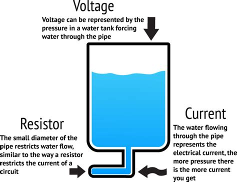 do resistors lower voltage or s what do resistors do to voltage 28 images what is a resistor resistors in series reducing