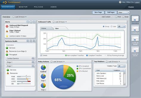 Tumbleweed Data Security Product