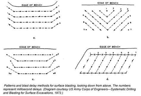design pattern mining prospector s guide to rock breaking and blasting icmj