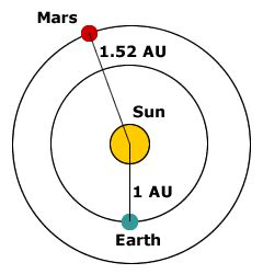 astronomical distances by ron kurtus succeed in