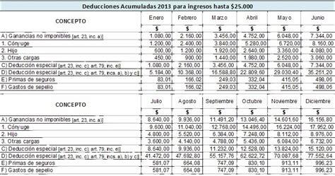 tabla impuesto a las ganancias 4ta categoria walter h lettieri impuesto a las ganancias 4ta categor 237 a