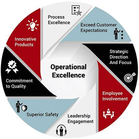 Lean Operations And Systems Mba by 25 Best Ideas About Operational Excellence On