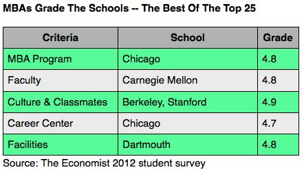 Mba Only Considers Division Coursework Grades by How Mbas Grade The Top B Schools