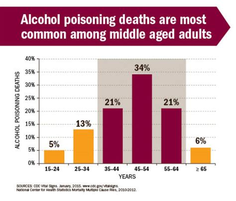 what percentage of young middle aged in older men shave your pubic hair 6 americans die every day from alcohol poisoning us news
