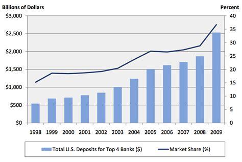 Mba Subprime Market Size by Fasb The Burning Platform