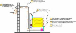 Clothes Dryer Diagram Extending Gas Line For Dryer Drying