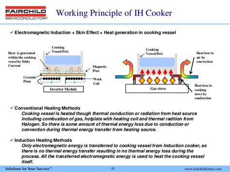 basic principle of induction cooker fairchild semiconductor int inc investor presentation