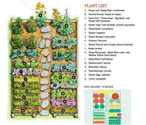 Planning A Small Vegetable Garden Vegetable Garden Plan For The Home