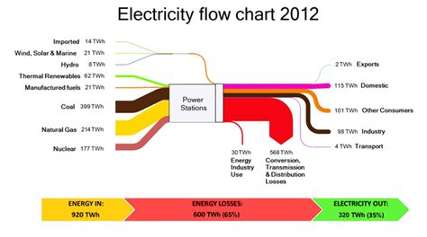electricity sankey diagrams