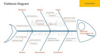fishbone diagram template powerpoint template design