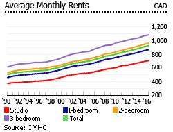 average monthly rent property prices in canada canadian real estate prices