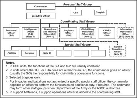 military staff sections fm 6 0 appendix c staff organization and staff officers